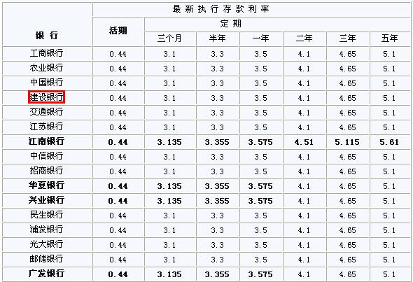 五年定期存款利率_各银行定期存款利率最高是哪个银行?