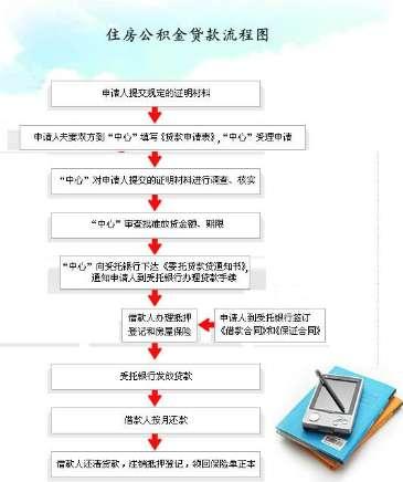 公积金贷款操作步骤及流程